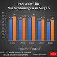 Bundesweiter Aktionstag Mietenstopp am 19.06.2021/Aktion in Siegen